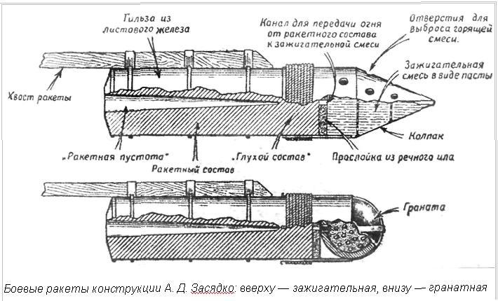 НУРСы Засядко