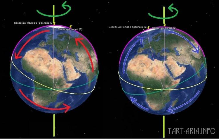 Сдвиг полюсов. Перемещение планеты относительно оси суточного вращения