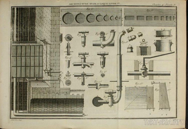Технологии 18 века. Искусство гидравлики i_mar_a