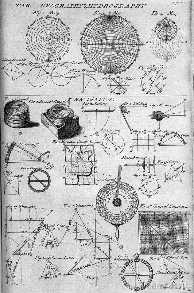 приборы навигации