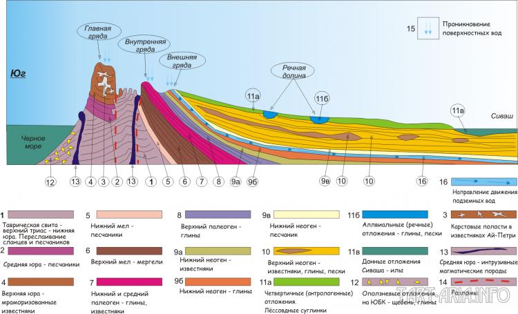 Схематический геологический разрез через Крымский полуостров (по Е. В. Львовской, с дополнениями автора)