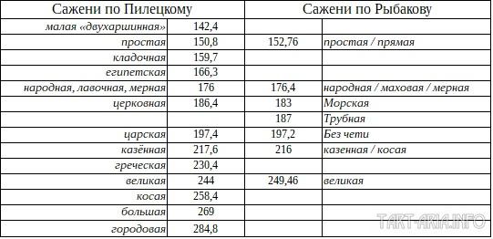Сравнение саженей Пилецкого и Рыбакова