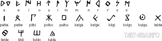 Кельтиберский алфавит