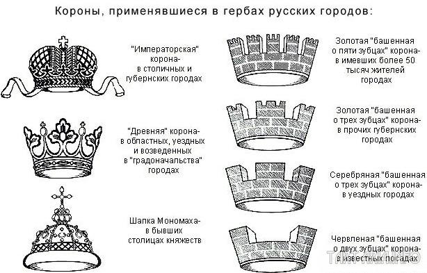 Короны городских гербов