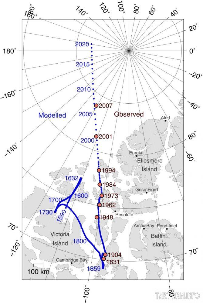 Траектория перемещения северного магнитного полюса. Красными кружками обозначены точки траектории по данным прямых наблюдений, синими — смоделированные. Источник