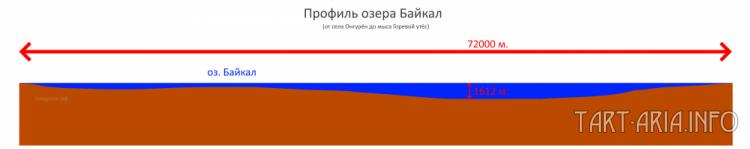 Рис. 15. Профиль озера Байкал.
