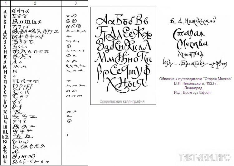 Древнерусская скоропись, Источник 1 – печатная кириллица; 2 – строчные буквы скорописи; 3 – надстрочные (выносные) буквы.