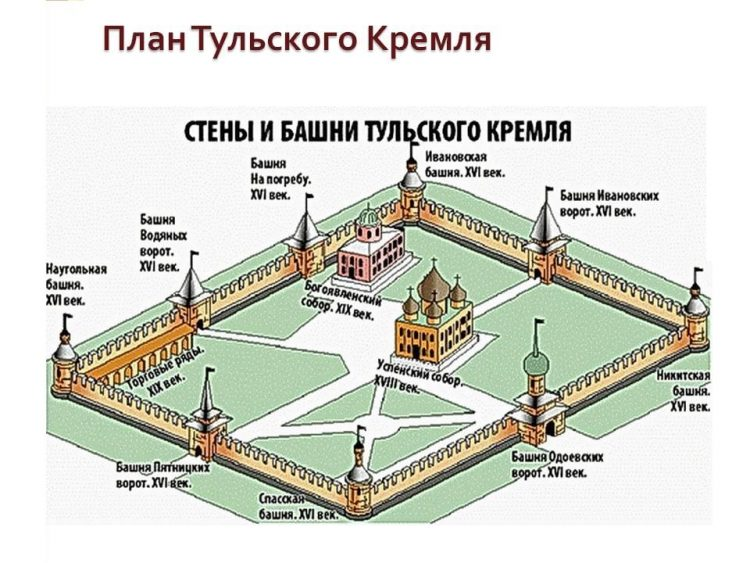 План Тульского Кремля. Третий (точнее первый) храм, как говорят официальные историки, был расположен между этими двумя.